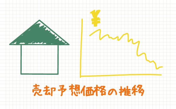 現在の不動産価値(売却予想価格)と、それが今後どう変化していくか