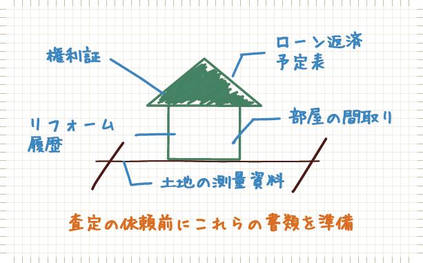 ローン予定表、土地の測量の資料など
