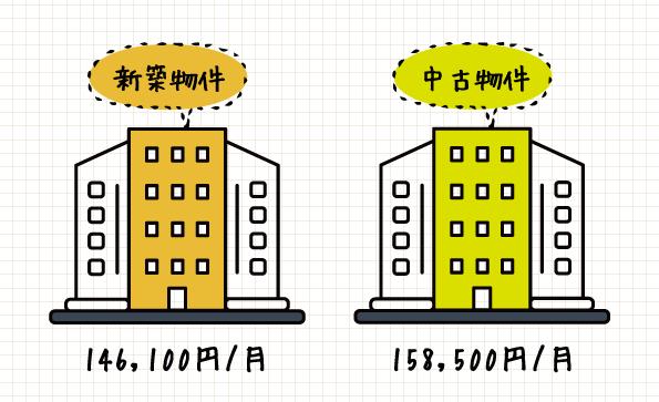 新築と中古の価格差(月々の支払い額)
