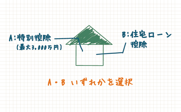 住宅ローン控除か3,000万円特別控除はいずれかを選択