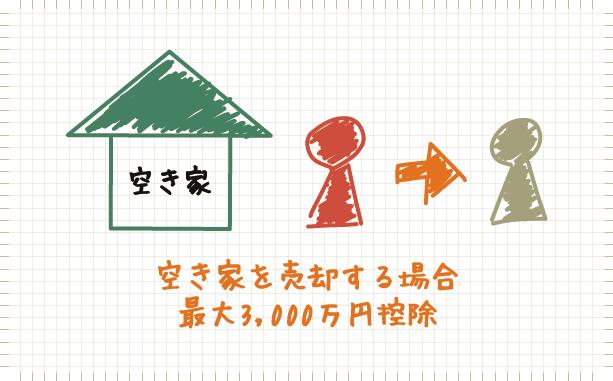 空き家を売却する場合、最大3,000万円控除